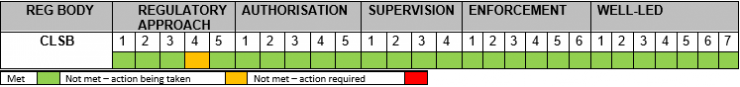 CLSB regulatory performance update